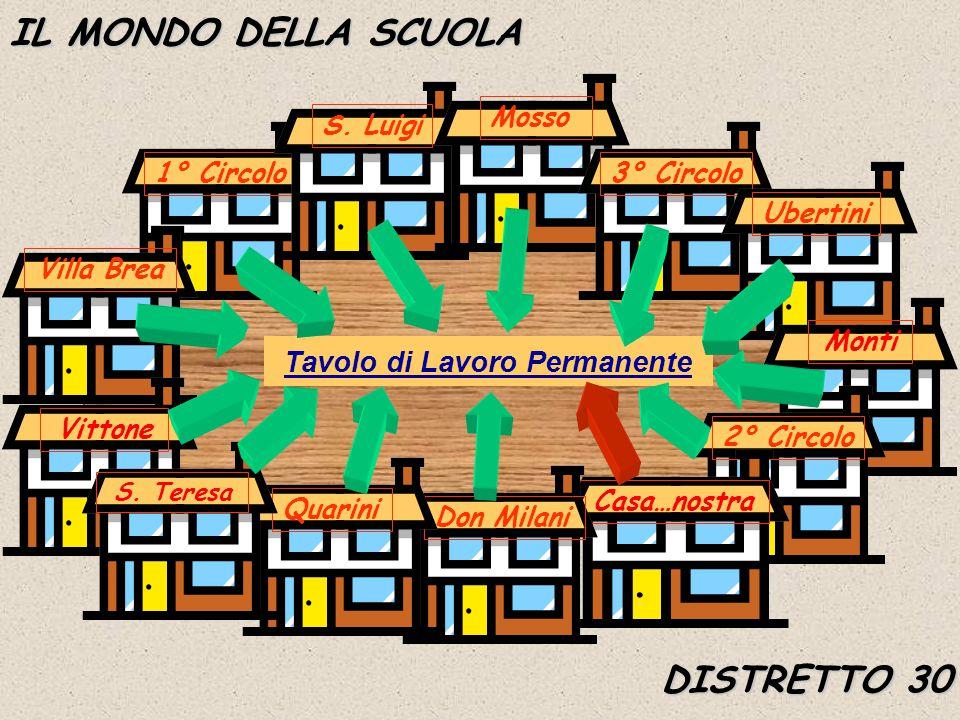 IL MONDO DELLA SCUOLA Tavolo di Lavoro Permanente 1° Circolo Villa BreaS.