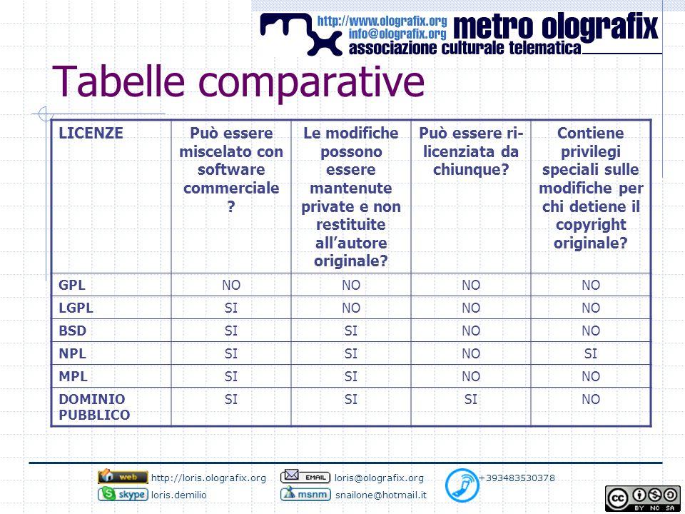 Tabelle comparative LICENZEPuò essere miscelato con software commerciale ? Le modifiche possono essere mantenute private e non restituite all'autore o