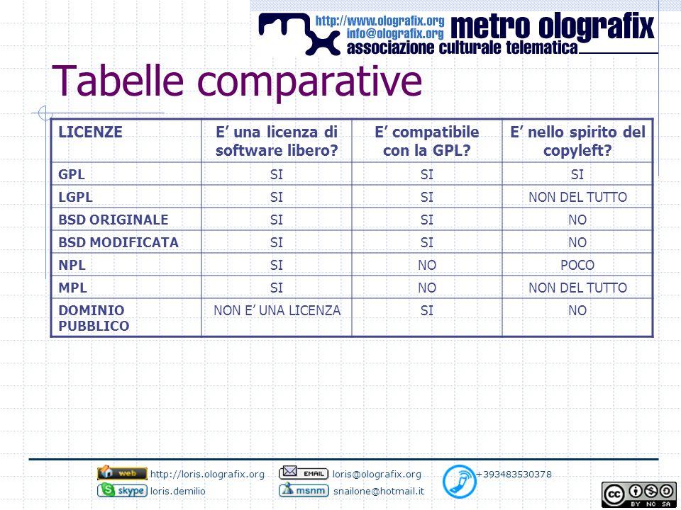 Tabelle comparative LICENZEE' una licenza di software libero.
