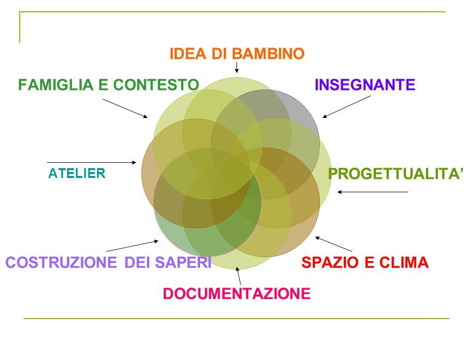 IDEA DI BAMBINO INSEGNANTE PROGETTUALITA' SPAZIO E CLIMADOCUMENTAZIONE COSTRUZIONE DEI SAPERI ATELIER
