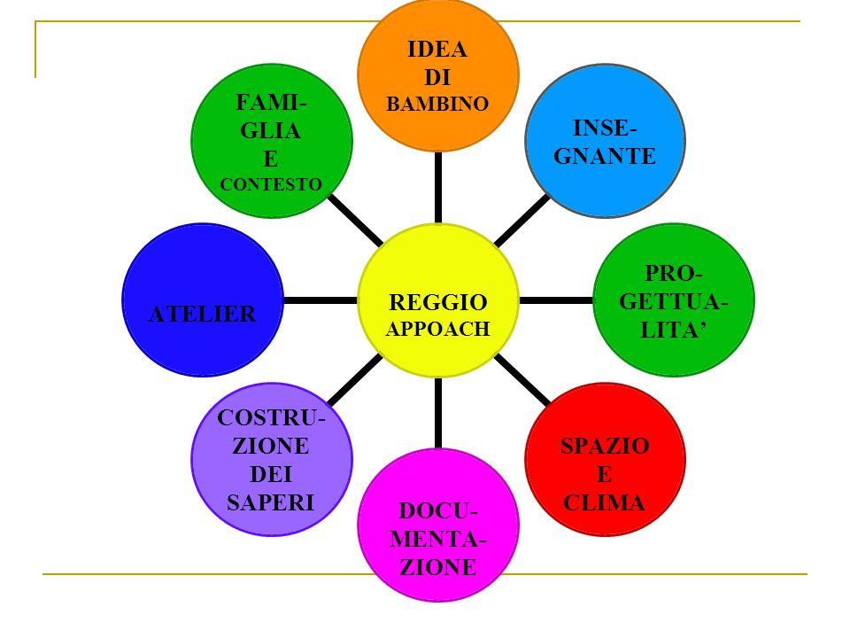 REGGIO APPOACH IDEA DI BAMBINO INSE- GNANTE PRO- GETTUA- LITA' SPAZIO E CLIMA DOCU- MENTA- ZIONE COSTRU- ZIONE DEI SAPERI ATELIER FAMI- GLIA E CONTESTO