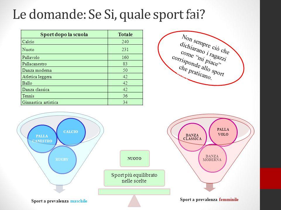 Le domande: Se Si, quale sport fai? Sport a prevalenza maschile RUGBY PALLA CANESTRO CALCIO Sport a prevalenza femminile DANZA MODERNA DANZA CLASSICA