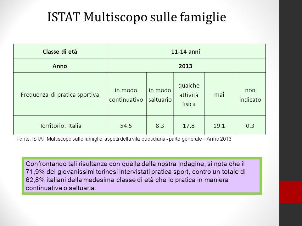 Classe di età11-14 anni Anno2013 Frequenza di pratica sportiva in modo continuativo in modo saltuario qualche attività fisica mai non indicato Territo
