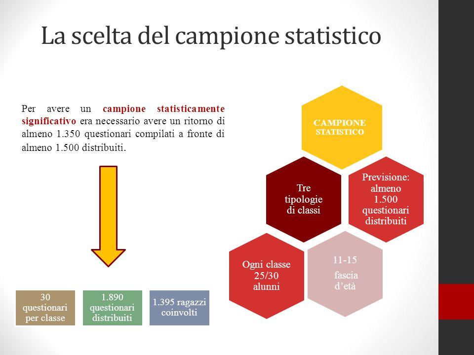 La scelta del campione statistico Per avere un campione statisticamente significativo era necessario avere un ritorno di almeno 1.350 questionari compilati a fronte di almeno 1.500 distribuiti.