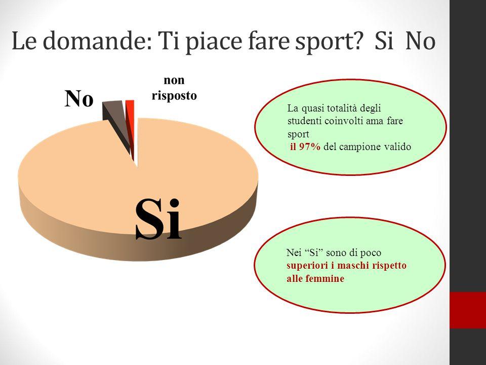 """Le domande: Ti piace fare sport? Si No La quasi totalità degli studenti coinvolti ama fare sport il 97% del campione valido Nei """"Si"""" sono di poco supe"""
