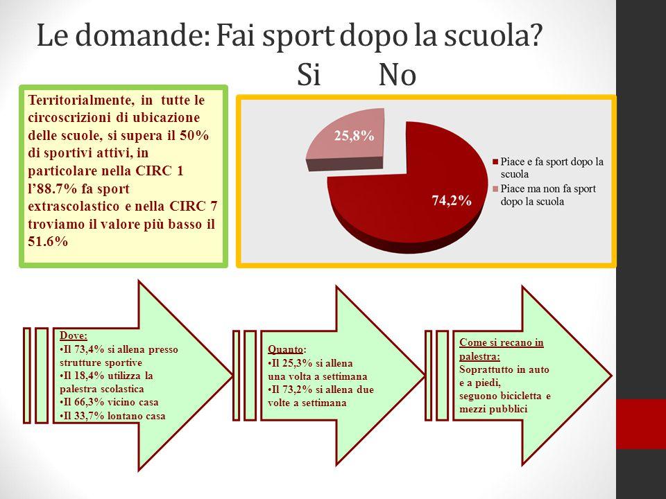 Le domande: Fai sport dopo la scuola? Si No Territorialmente, in tutte le circoscrizioni di ubicazione delle scuole, si supera il 50% di sportivi atti