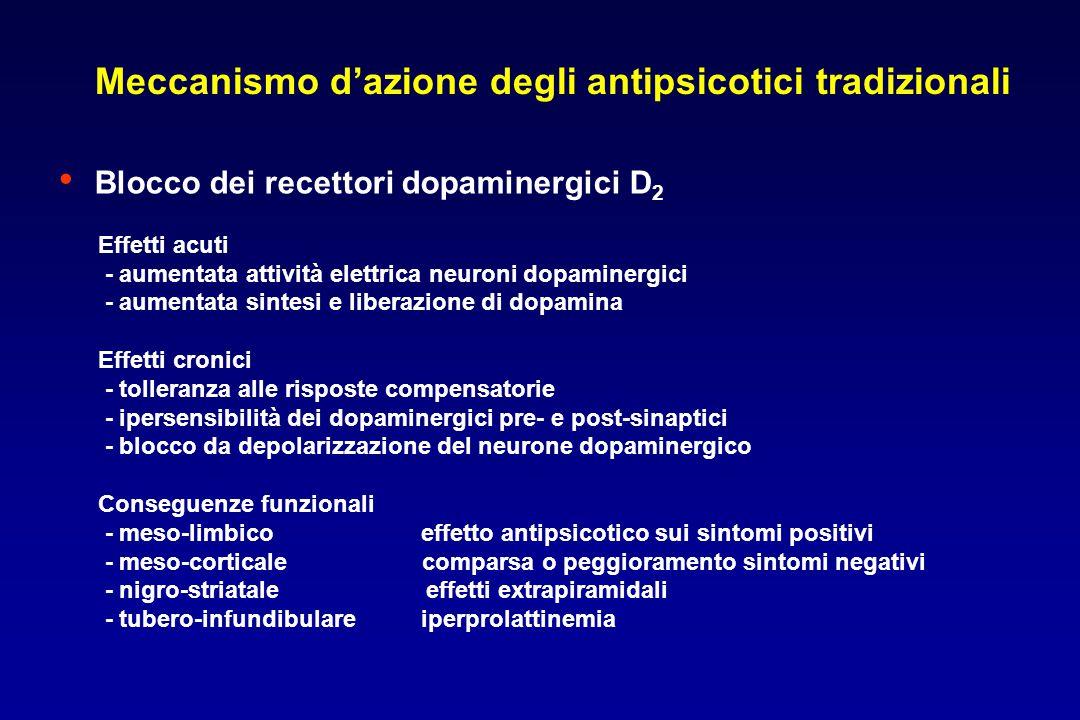 Meccanismo d'azione degli antipsicotici tradizionali Blocco dei recettori dopaminergici D 2 Effetti acuti - aumentata attività elettrica neuroni dopam
