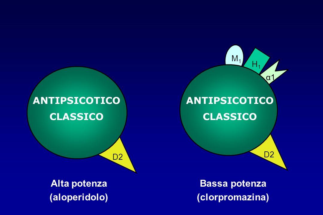 D2 α1 M1M1 H1H1 ANTIPSICOTICO CLASSICO D2 ANTIPSICOTICO CLASSICO Alta potenza (aloperidolo) Bassa potenza (clorpromazina)