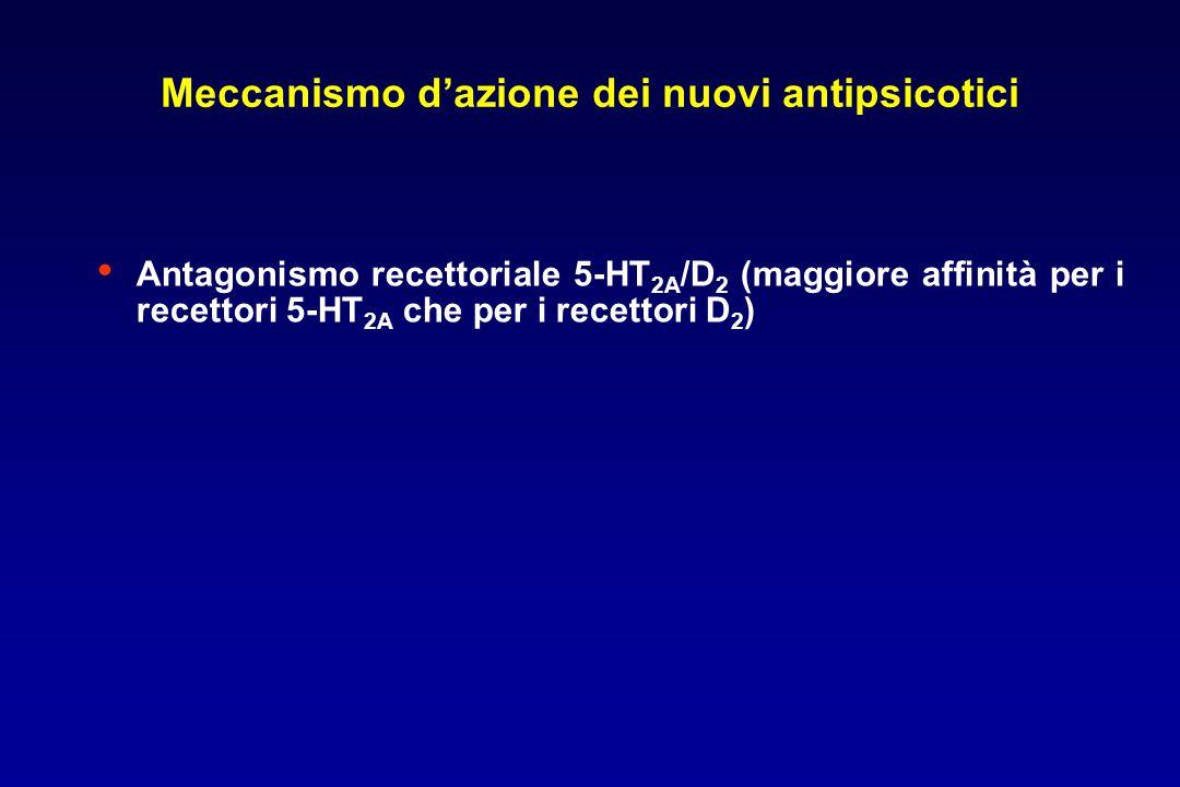 Meccanismo d'azione dei nuovi antipsicotici Antagonismo recettoriale 5-HT 2A /D 2 (maggiore affinità per i recettori 5-HT 2A che per i recettori D 2 )