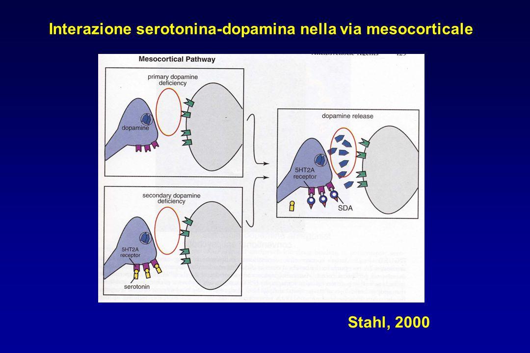Stahl, 2000 Interazione serotonina-dopamina nella via mesocorticale