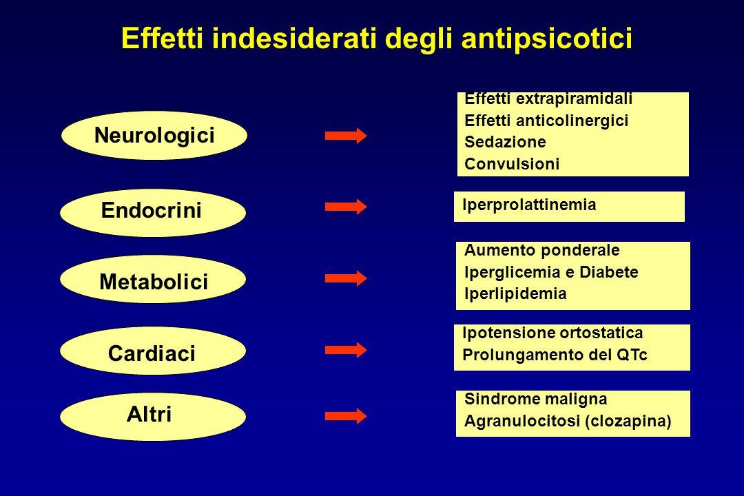 Neurologici Effetti extrapiramidali Effetti anticolinergici Sedazione Convulsioni Effetti indesiderati degli antipsicotici Iperprolattinemia Aumento p