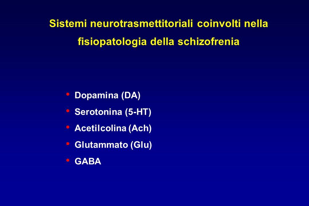 Sistemi neurotrasmettitoriali coinvolti nella fisiopatologia della schizofrenia Dopamina (DA) Serotonina (5-HT) Acetilcolina (Ach) Glutammato (Glu) GA