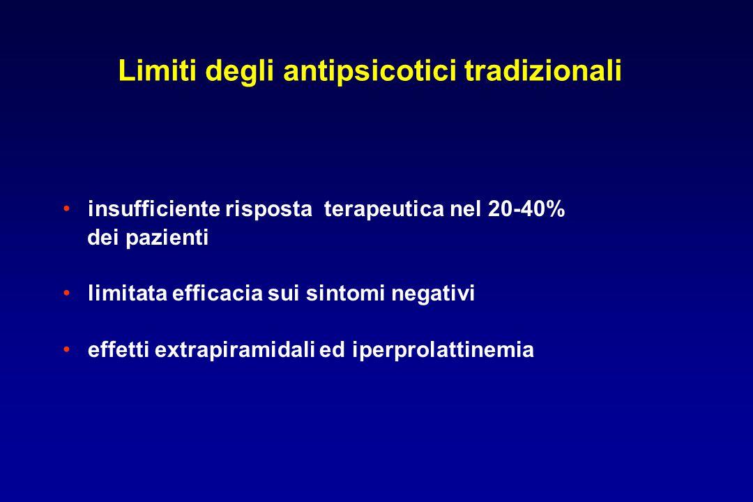 Limiti degli antipsicotici tradizionali insufficiente risposta terapeutica nel 20-40% dei pazienti limitata efficacia sui sintomi negativi effetti ext