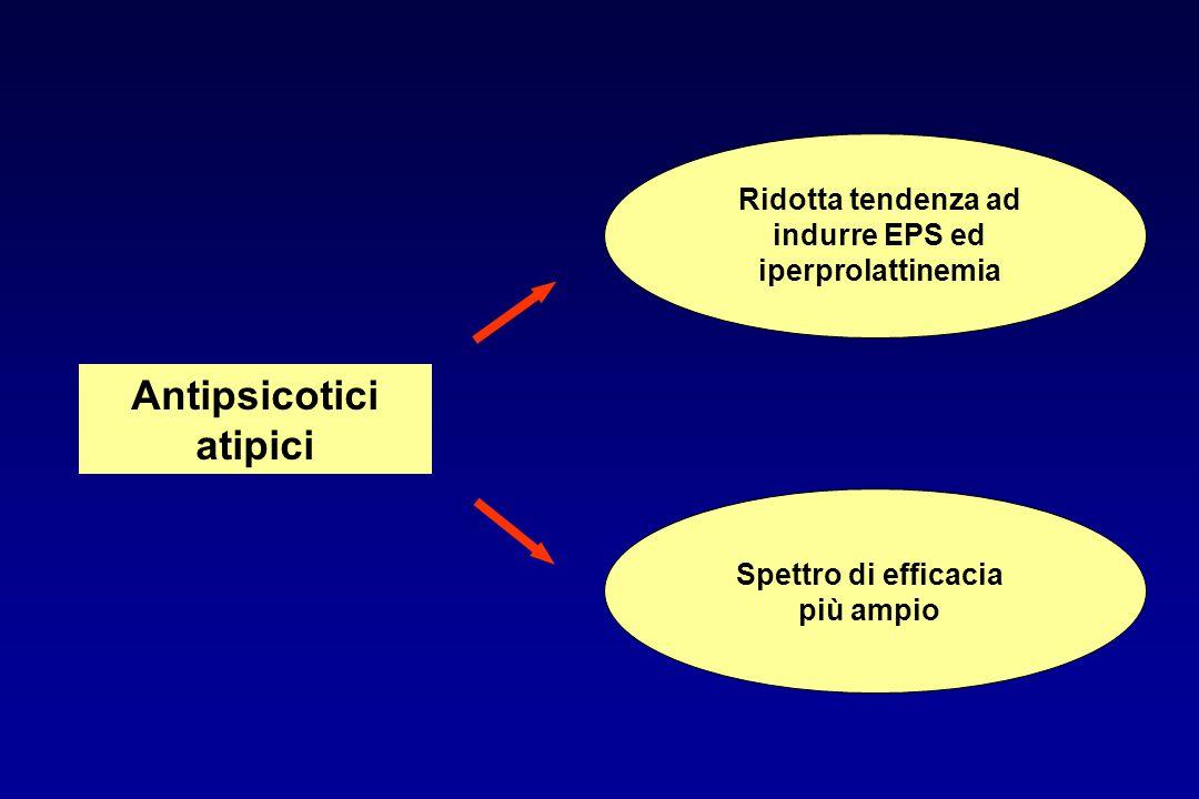 Farmacocinetica degli antipsicotici ASSORBIMENTO: lento ed incompleto con bassa biodisponibilità dopo somministrazione orale per esteso metabolismo di primo passaggio DISTRIBUZIONE: elevata liposolubilità, elevato grado di legame alle proteine plasmatiche (90-95%) METABOLISMO: esteso metabolismo epatico con formazione di metaboliti attivi; emivita plasmatica tra 20 e 40 ore ESCREZIONE: renale e fecale, sotto forma di metaboliti inattivi