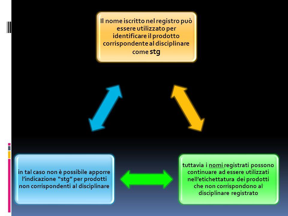 Il nome iscritto nel registro può essere utilizzato per identificare il prodotto corrispondente al disciplinare come stg tuttavia i nomi registrati po