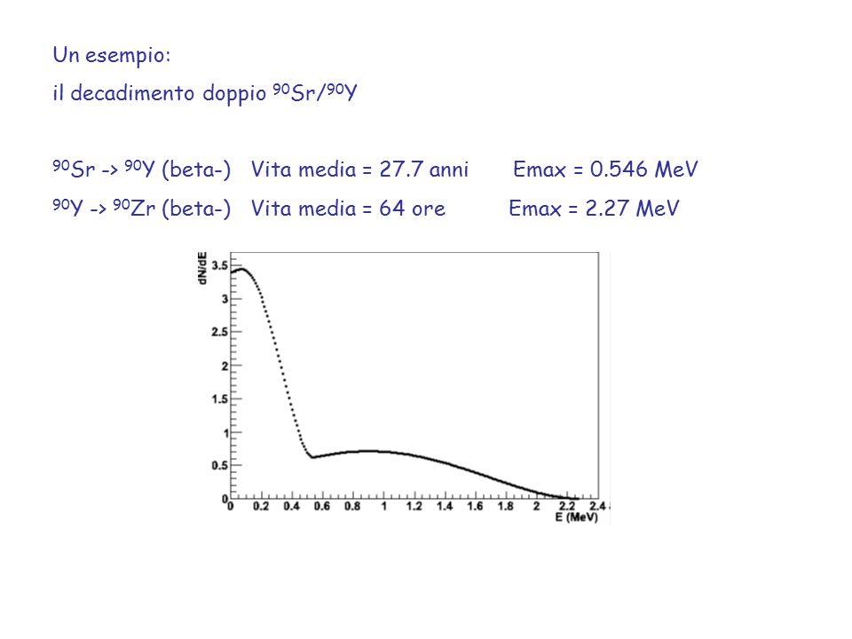 Un esempio: il decadimento doppio 90 Sr/ 90 Y 90 Sr -> 90 Y (beta-) Vita media = 27.7 anni Emax = 0.546 MeV 90 Y -> 90 Zr (beta-) Vita media = 64 ore