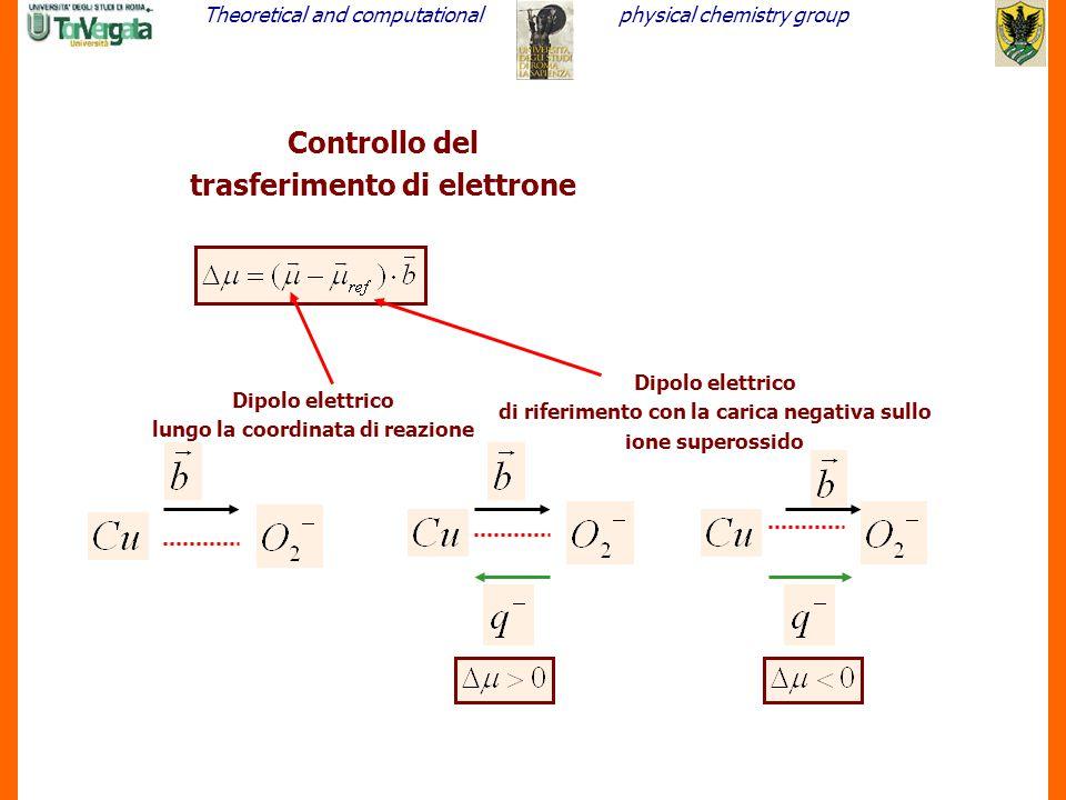 Theoretical and computationalphysical chemistry group 20 Controllo del trasferimento di elettrone Dipolo elettrico lungo la coordinata di reazione Dip