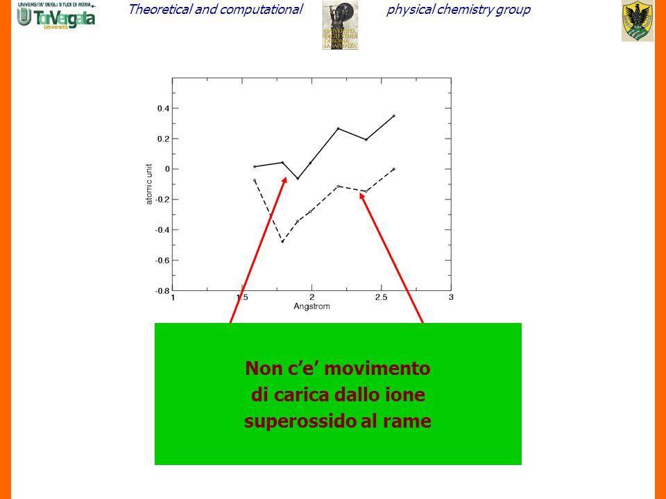 Theoretical and computationalphysical chemistry group 21 In vuoto In SOD Non c'e' movimento di carica dallo ione superossido al rame