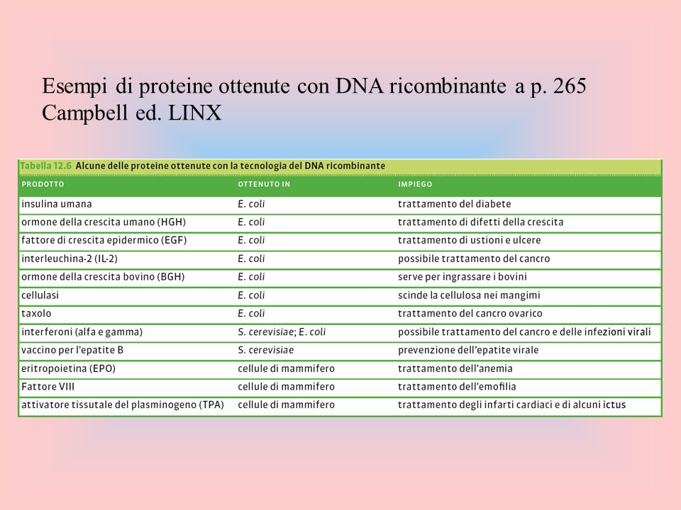 Esempi di proteine ottenute con DNA ricombinante a p. 265 Campbell ed. LINX