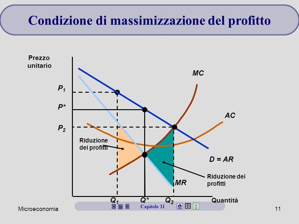 Microeconomia11 Capitolo 11 Riduzione dei profitti P1P1 Q1Q1 Riduzione dei profitti MC AC Quantità Prezzo unitario D = AR MR P* Q* P2P2 Q2Q2 Condizion