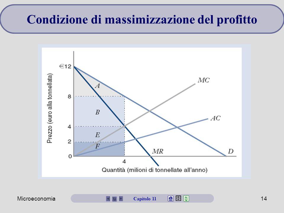 Microeconomia14 Condizione di massimizzazione del profitto Capitolo 11