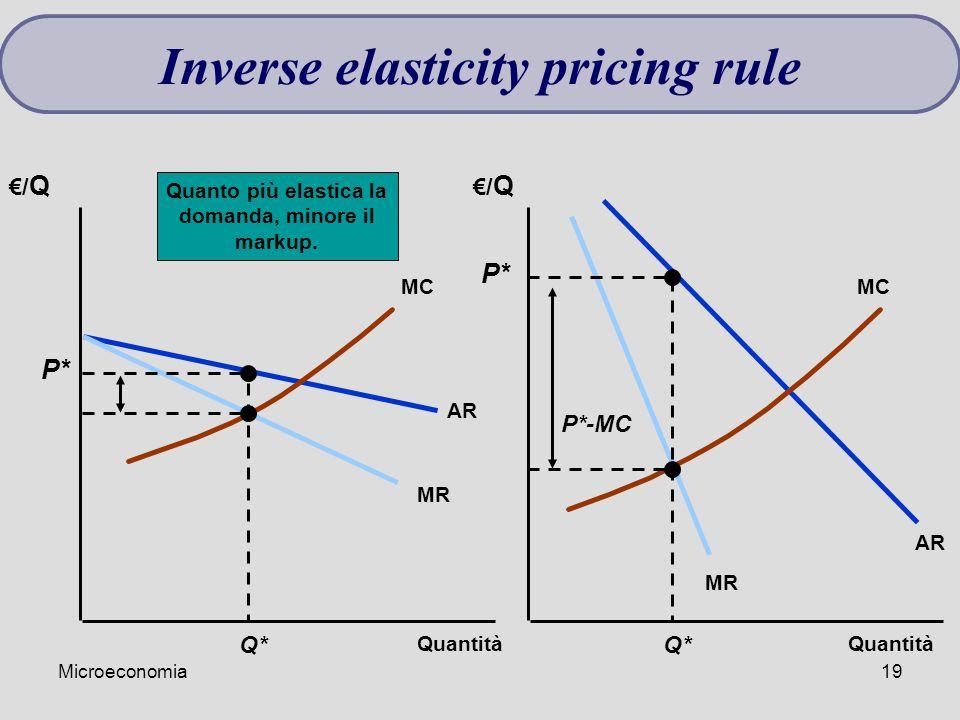 Microeconomia19 €/ Q Quantità AR MR AR MC Q* P* P*-MC Quanto più elastica la domanda, minore il markup. Inverse elasticity pricing rule