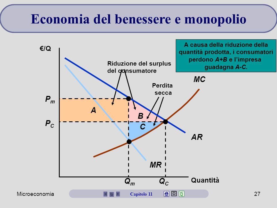 Microeconomia27 Economia del benessere e monopolio Capitolo 11 B A Riduzione del surplus del consumatore Perdita secca A causa della riduzione della quantità prodotta, i consumatori perdono A+B e l'impresa guadagna A-C.
