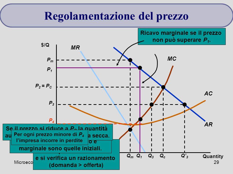 Microeconomia29 AR MR MC PmPm QmQm AC P1P1 Q1Q1 Ricavo marginale se il prezzo non può superare P 1. Il monopolista non regolato produce Q m al prezzo
