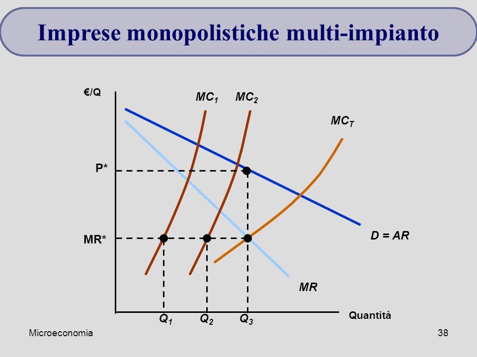 Microeconomia38 Imprese monopolistiche multi-impianto Quantità €/Q D = AR MR MC 1 MC 2 MC T MR* Q1Q1 Q2Q2 Q3Q3 P*