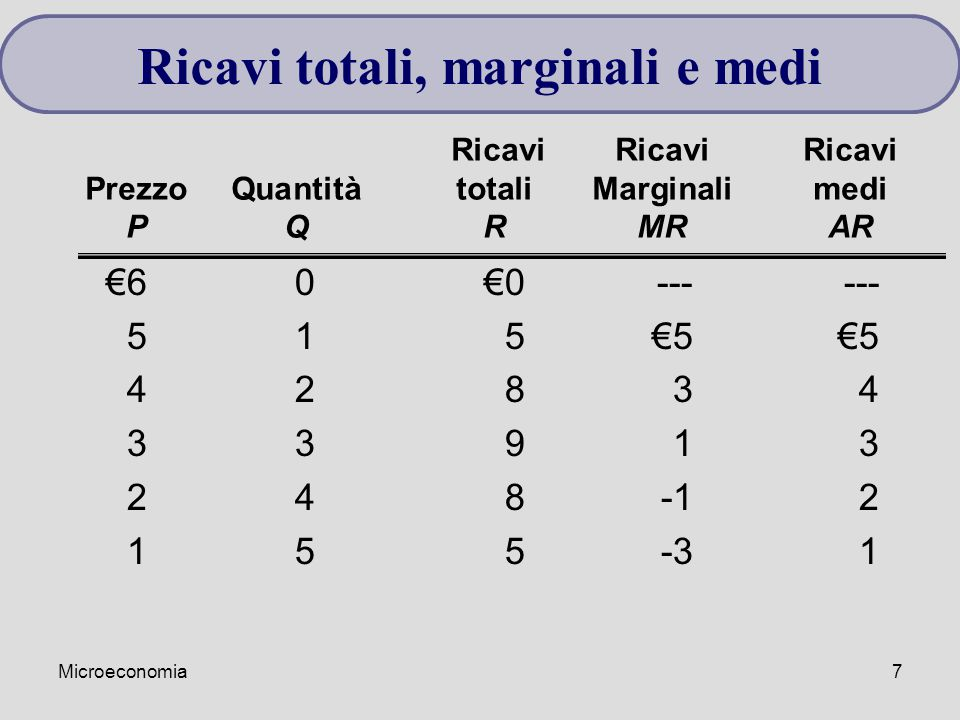 Microeconomia7 €60€0------ 515€5€5 4283442834 3391333913 248-12 155-31 Ricavi Ricavi Ricavi PrezzoQuantitàtotaliMarginalimedi PQRMRAR Ricavi totali, marginali e medi