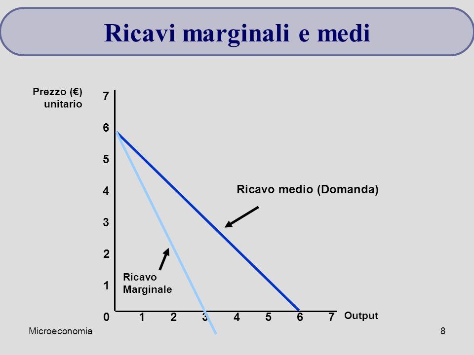 Microeconomia8 Output 0 1 2 3 Prezzo (€) unitario 1234567 4 5 6 7 Ricavo medio (Domanda) Ricavo Marginale Ricavi marginali e medi