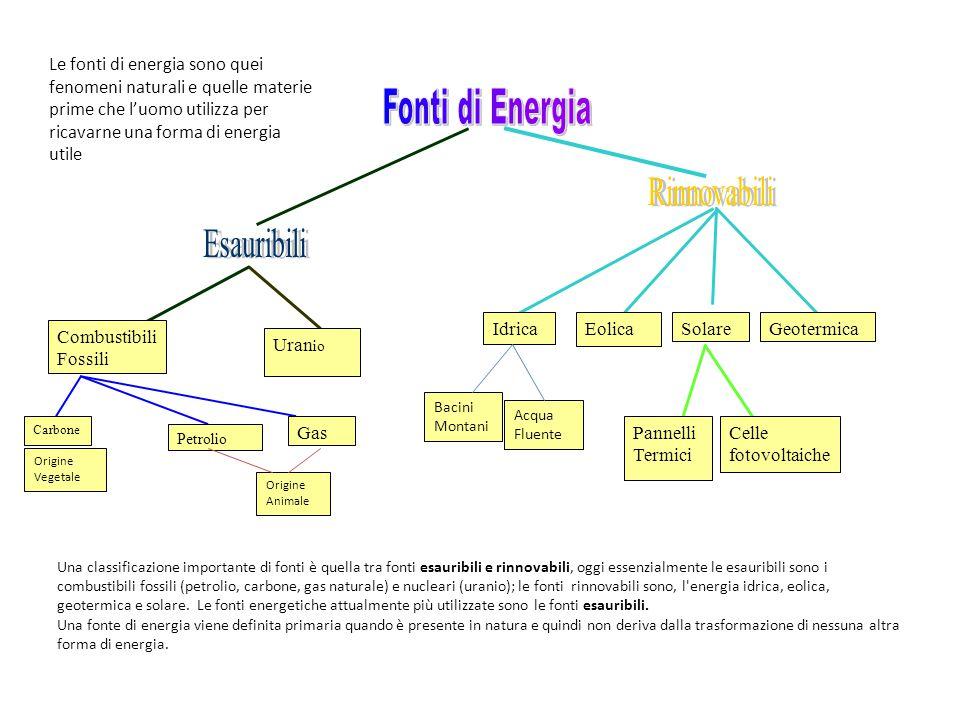 Combustibili Fossili Uran io Carbone Petrolio Gas EolicaIdricaSolareGeotermica Pannelli Termici Celle fotovoltaiche Le fonti di energia sono quei feno