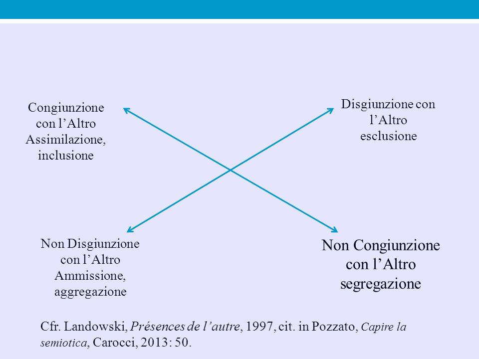 Congiunzione con l'Altro Assimilazione, inclusione Disgiunzione con l'Altro esclusione Non Disgiunzione con l'Altro Ammissione, aggregazione Non Congiunzione con l'Altro segregazione Cfr.