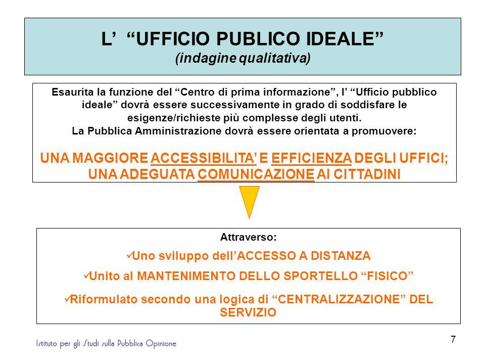 7 L' UFFICIO PUBLICO IDEALE (indagine qualitativa) Attraverso: Uno sviluppo dell'ACCESSO A DISTANZA Unito al MANTENIMENTO DELLO SPORTELLO FISICO Riformulato secondo una logica di CENTRALIZZAZIONE DEL SERVIZIO Esaurita la funzione del Centro di prima informazione , l' Ufficio pubblico ideale dovrà essere successivamente in grado di soddisfare le esigenze/richieste più complesse degli utenti.