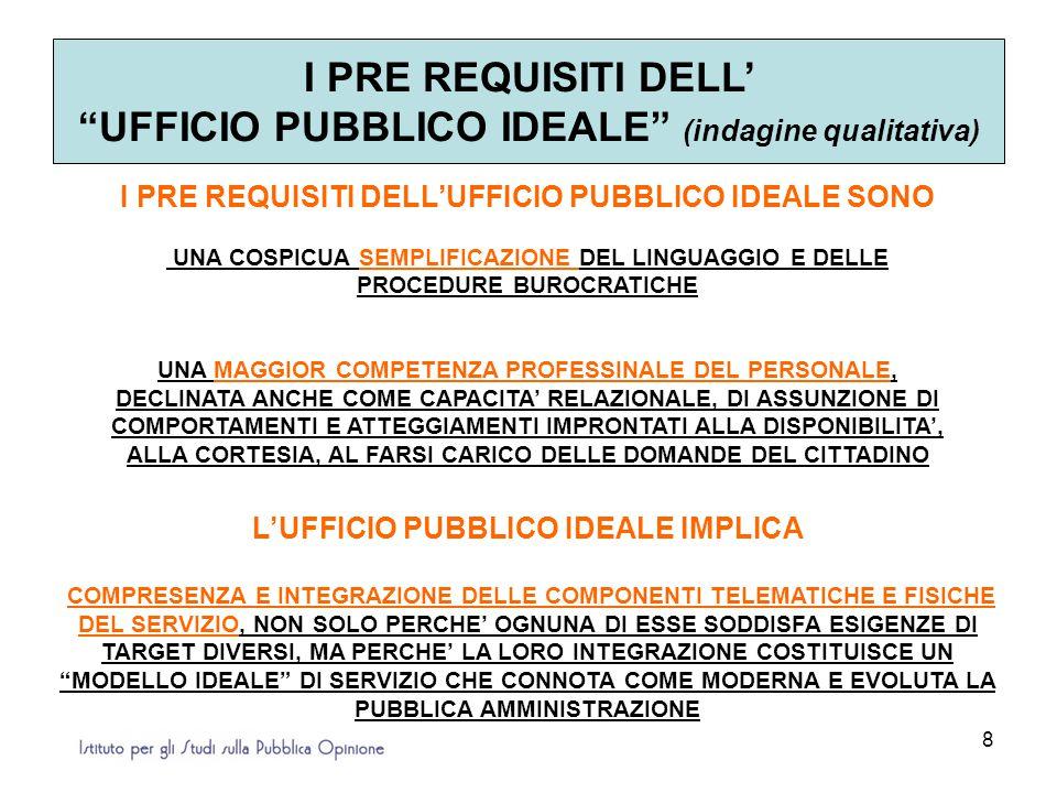 8 I PRE REQUISITI DELL' UFFICIO PUBBLICO IDEALE (indagine qualitativa) I PRE REQUISITI DELL'UFFICIO PUBBLICO IDEALE SONO UNA COSPICUA SEMPLIFICAZIONE DEL LINGUAGGIO E DELLE PROCEDURE BUROCRATICHE UNA MAGGIOR COMPETENZA PROFESSINALE DEL PERSONALE, DECLINATA ANCHE COME CAPACITA' RELAZIONALE, DI ASSUNZIONE DI COMPORTAMENTI E ATTEGGIAMENTI IMPRONTATI ALLA DISPONIBILITA', ALLA CORTESIA, AL FARSI CARICO DELLE DOMANDE DEL CITTADINO L'UFFICIO PUBBLICO IDEALE IMPLICA COMPRESENZA E INTEGRAZIONE DELLE COMPONENTI TELEMATICHE E FISICHE DEL SERVIZIO, NON SOLO PERCHE' OGNUNA DI ESSE SODDISFA ESIGENZE DI TARGET DIVERSI, MA PERCHE' LA LORO INTEGRAZIONE COSTITUISCE UN MODELLO IDEALE DI SERVIZIO CHE CONNOTA COME MODERNA E EVOLUTA LA PUBBLICA AMMINISTRAZIONE