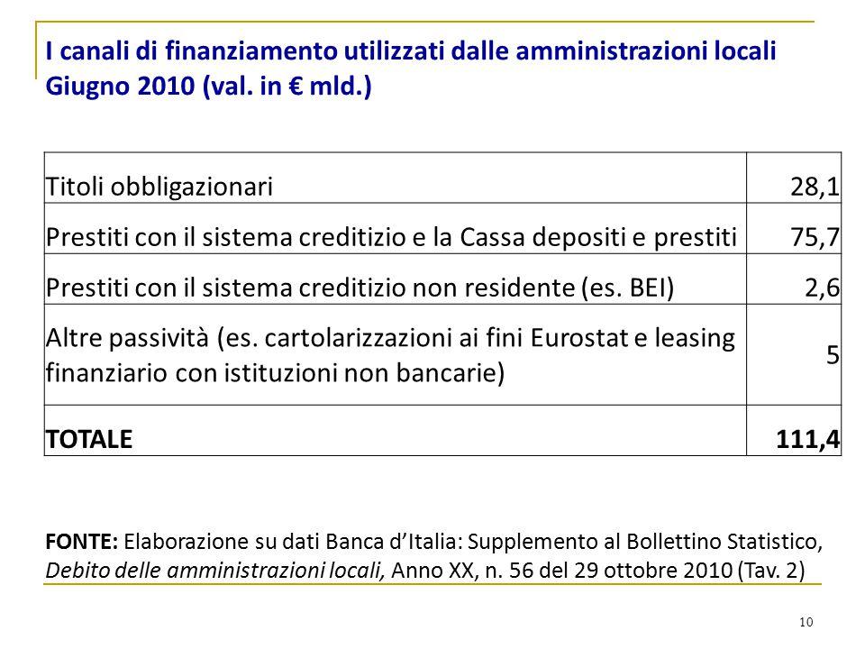 10 I canali di finanziamento utilizzati dalle amministrazioni locali Giugno 2010 (val. in € mld.) Titoli obbligazionari28,1 Prestiti con il sistema cr