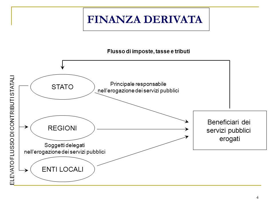 4 FINANZA DERIVATA STATO REGIONI ENTI LOCALI Principale responsabile nell'erogazione dei servizi pubblici Soggetti delegati nell'erogazione dei serviz