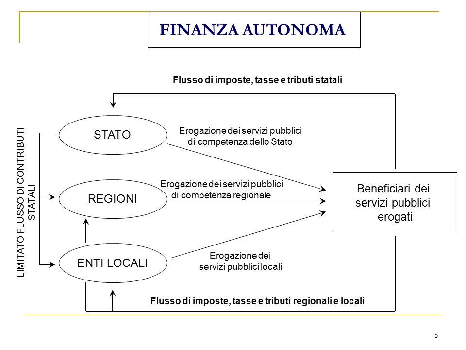 5 FINANZA AUTONOMA STATO REGIONI ENTI LOCALI Erogazione dei servizi pubblici di competenza dello Stato Beneficiari dei servizi pubblici erogati Flusso