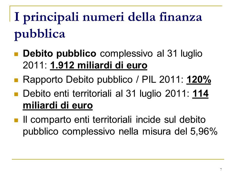 7 I principali numeri della finanza pubblica Debito pubblico complessivo al 31 luglio 2011: 1.912 miliardi di euro Rapporto Debito pubblico / PIL 2011: 120% Debito enti territoriali al 31 luglio 2011: 114 miliardi di euro Il comparto enti territoriali incide sul debito pubblico complessivo nella misura del 5,96%
