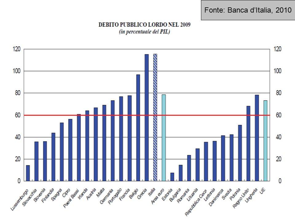 8 Fonte: Banca d'Italia, 2010