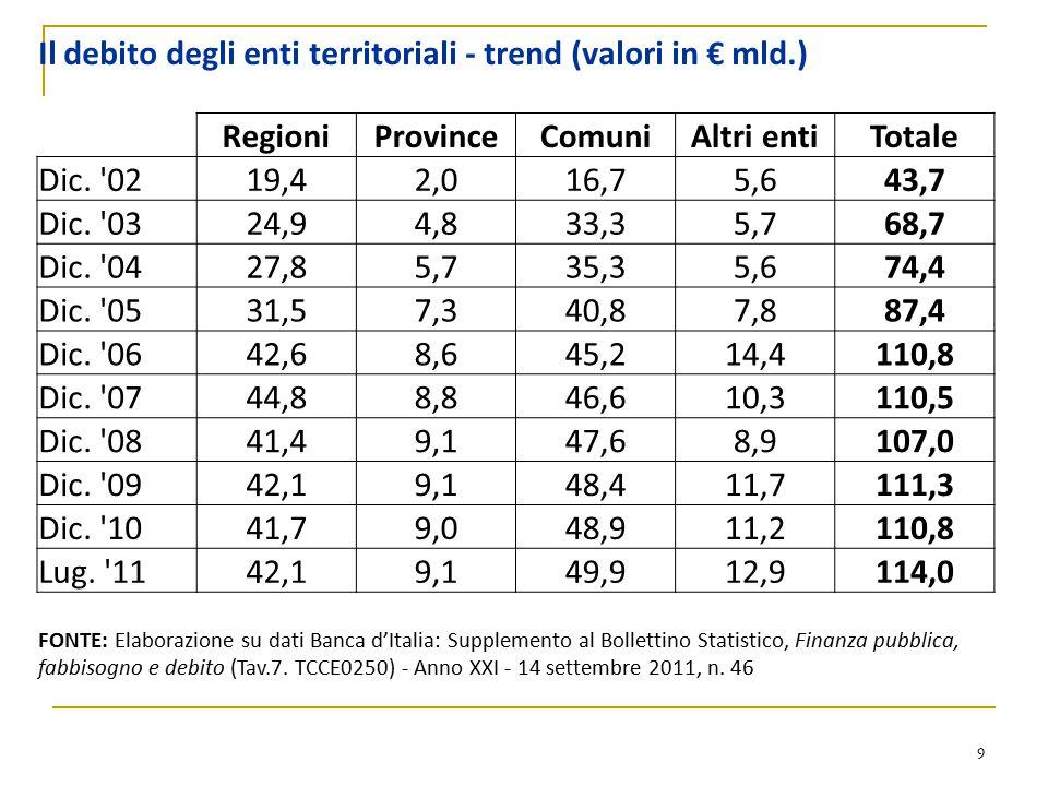9 Il debito degli enti territoriali - trend (valori in € mld.) RegioniProvinceComuniAltri entiTotale Dic. '0219,42,016,75,643,7 Dic. '0324,94,833,35,7