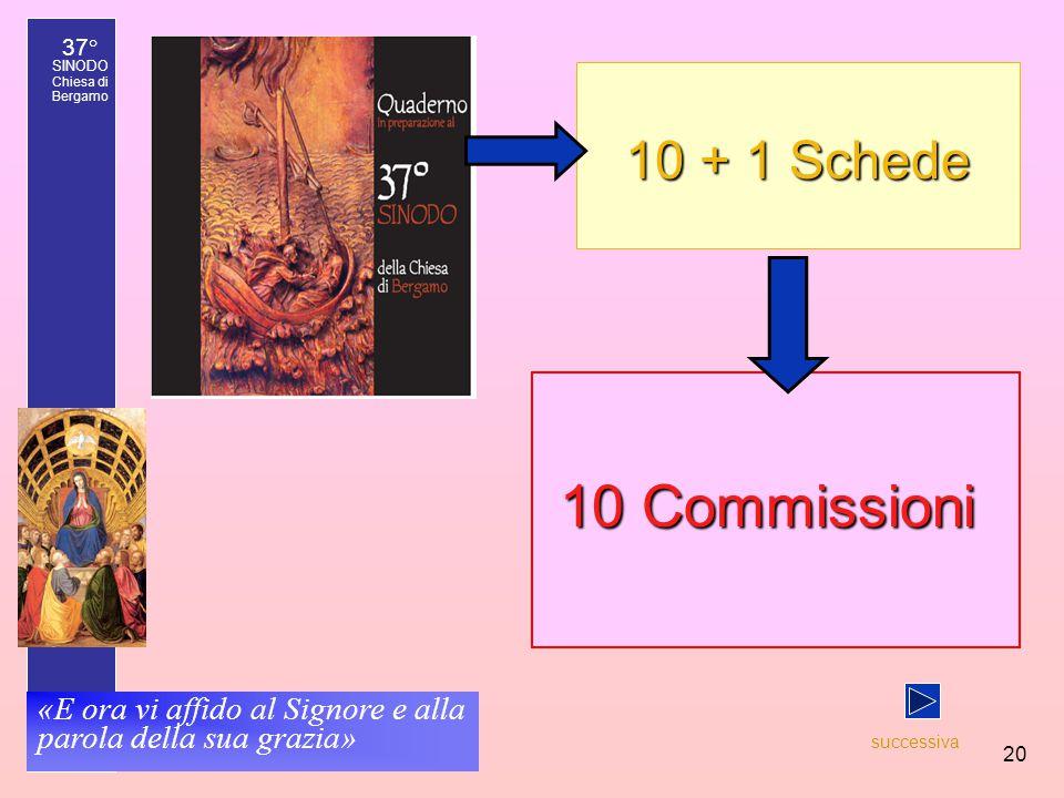 37° SINODO Chiesa di Bergamo «E ora vi affido al Signore e alla parola della sua grazia» 20 10 Commissioni 10 Commissioni 10 + 1 Schede successiva
