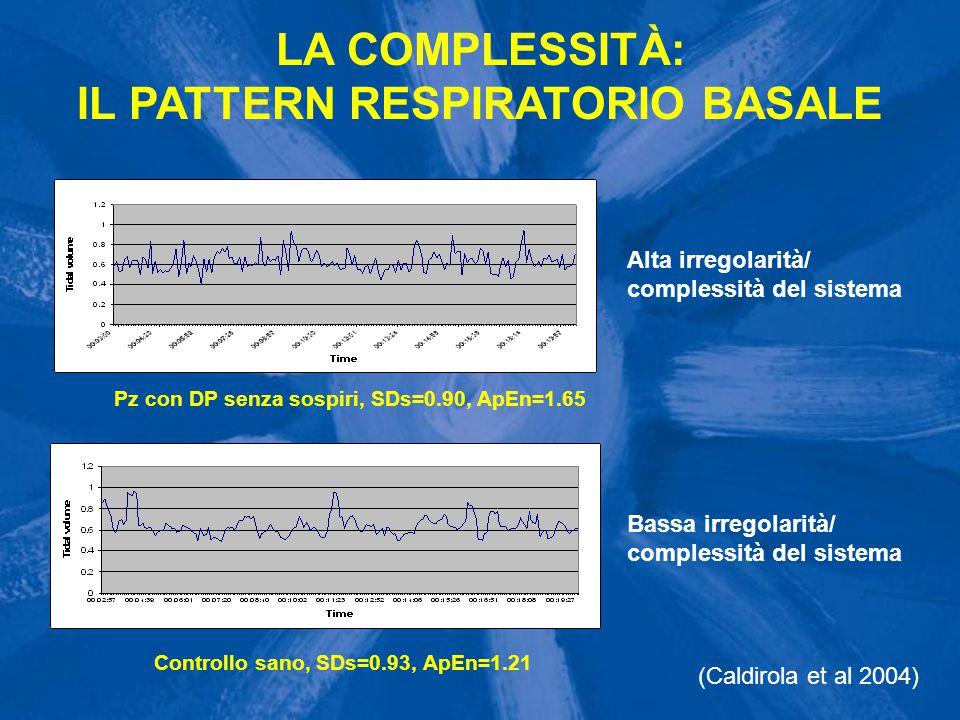 LA COMPLESSITÀ: IL PATTERN RESPIRATORIO BASALE Pz con DP senza sospiri, SDs=0.90, ApEn=1.65 Controllo sano, SDs=0.93, ApEn=1.21 Alta irregolarità/ com