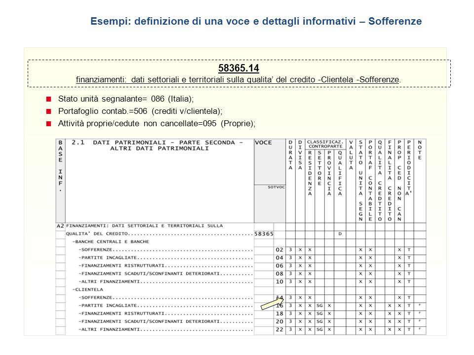 18 58365.14 finanziamenti: dati settoriali e territoriali sulla qualita' del credito -Clientela -Sofferenze.  Stato unità segnalante= 086 (Italia); 