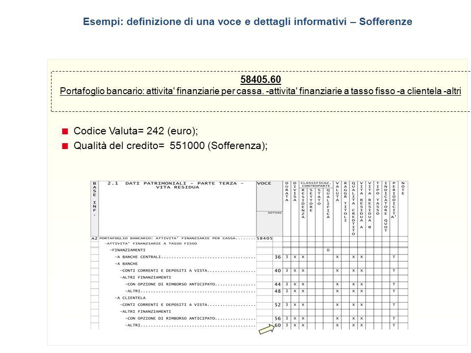 21 58405.60 Portafoglio bancario: attivita' finanziarie per cassa. -attivita' finanziarie a tasso fisso -a clientela -altri  Codice Valuta= 242 (euro