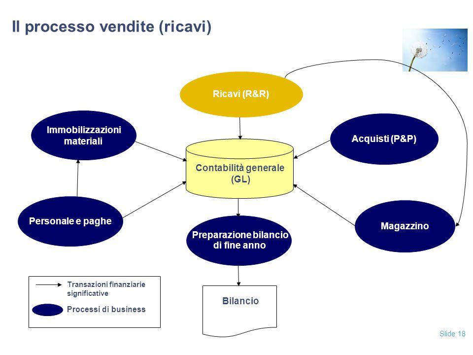 Slide 18 Il processo vendite (ricavi) Acquisti (P&P) Ricavi (R&R) Magazzino Personale e paghe Immobilizzazioni materiali Contabilità generale (GL) Bil