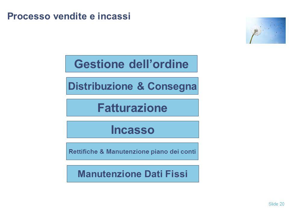 Slide 20 Processo vendite e incassi Fatturazione Incasso Rettifiche & Manutenzione piano dei conti Manutenzione Dati Fissi Distribuzione & Consegna Ge