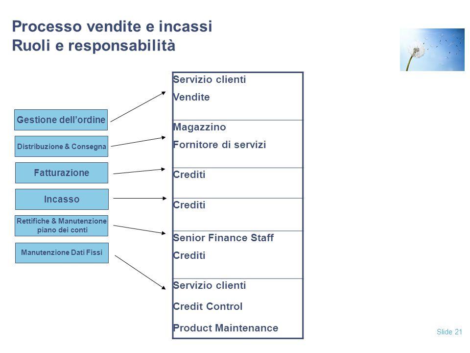 Slide 21 Processo vendite e incassi Ruoli e responsabilità Fatturazione Incasso Rettifiche & Manutenzione piano dei conti Manutenzione Dati Fissi Dist