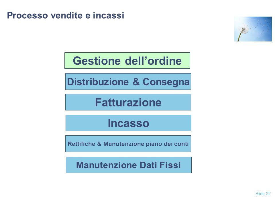 Slide 22 Processo vendite e incassi Fatturazione Incasso Rettifiche & Manutenzione piano dei conti Manutenzione Dati Fissi Distribuzione & Consegna Ge
