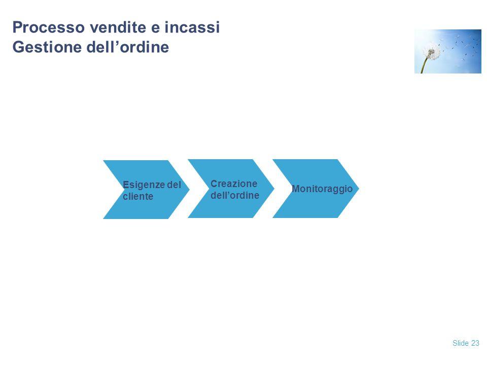 Slide 23 Processo vendite e incassi Gestione dell'ordine Esigenze del cliente Creazione dell'ordine Monitoraggio